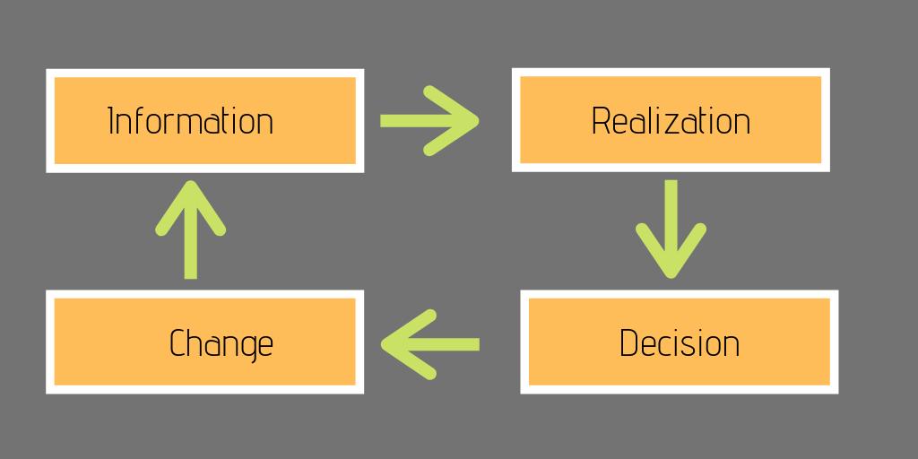 Realization and change